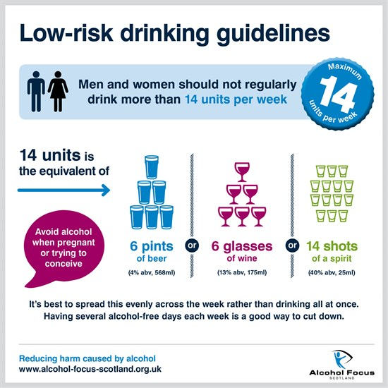 Low risk guidelines