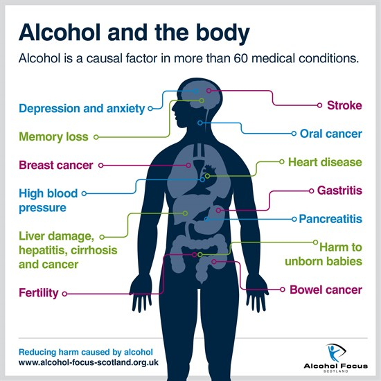 Alcohol and physical health